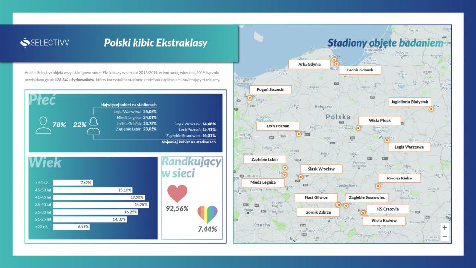 Profil polskiego kibica Ekstraklasy – kim jest, ile ma lat iz kim flirtuje przez internet?