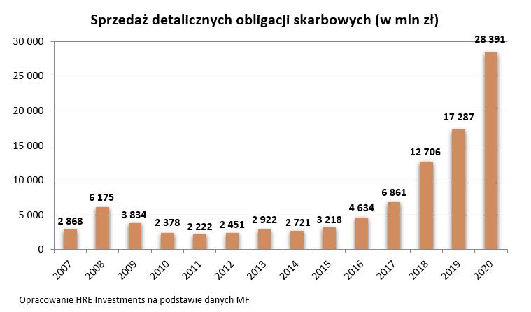 Polacy kupili rządowe obligacje za ponad 28 miliardów